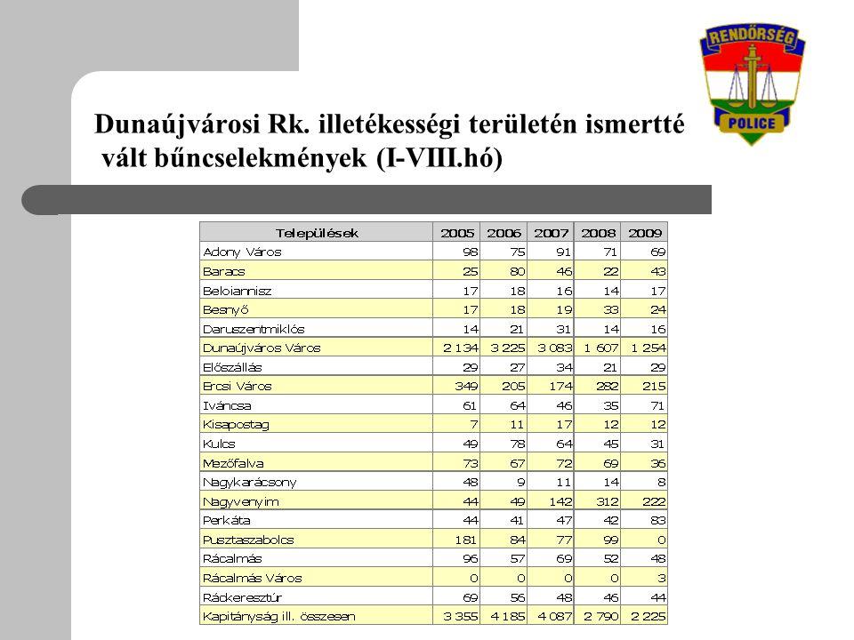 Dunaújvárosi Rk. illetékességi területén ismertté vált bűncselekmények (I-VIII.hó)