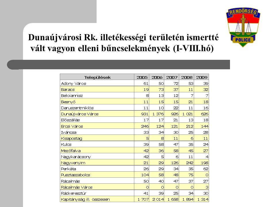 Dunaújvárosi Rk. illetékességi területén ismertté vált vagyon elleni bűncselekmények (I-VIII.hó)