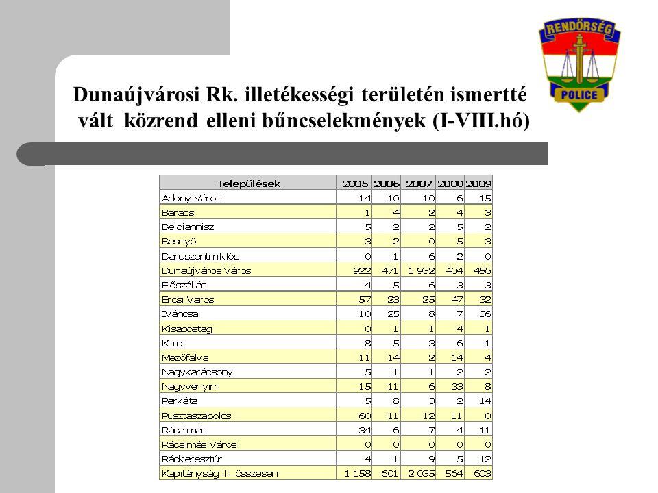 Dunaújvárosi Rk. illetékességi területén ismertté vált közrend elleni bűncselekmények (I-VIII.hó)
