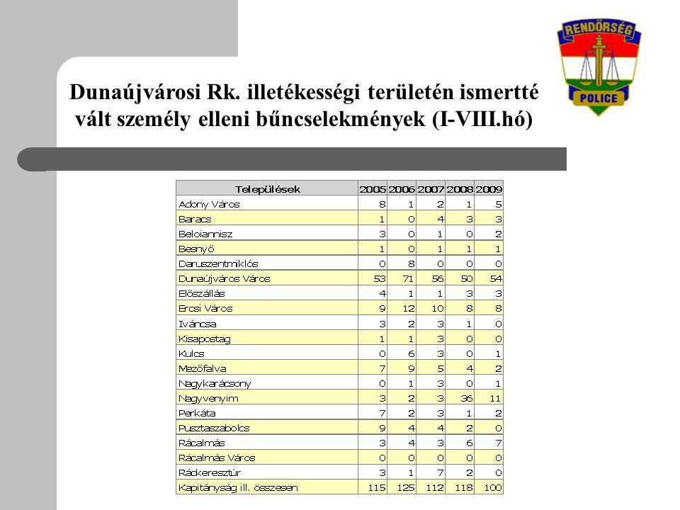 Dunaújvárosi Rk. illetékességi területén ismertté vált személy elleni bűncselekmények (I-VIII.hó)