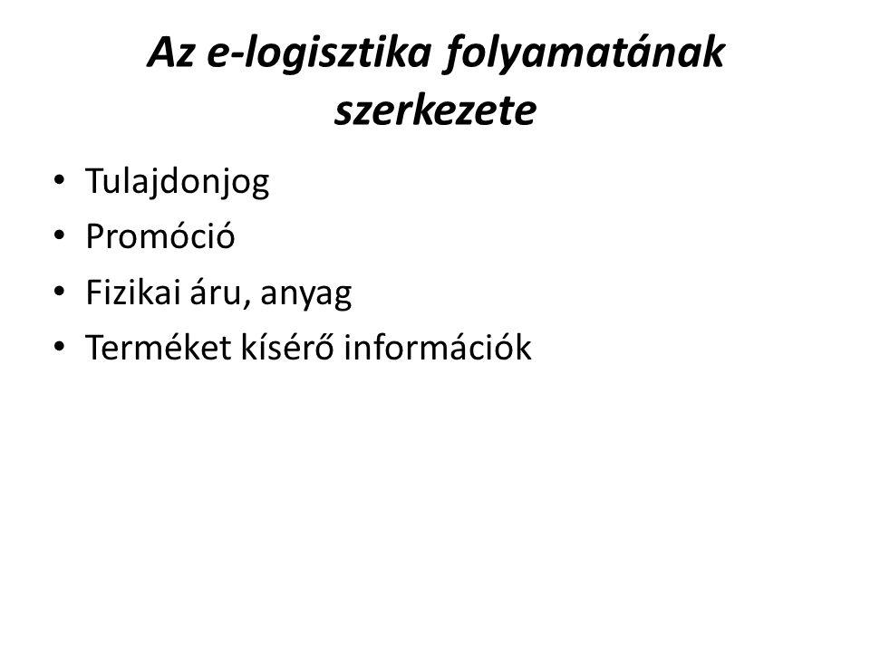 Az e-logisztika folyamatának szerkezete Tulajdonjog Promóció Fizikai áru, anyag Terméket kísérő információk