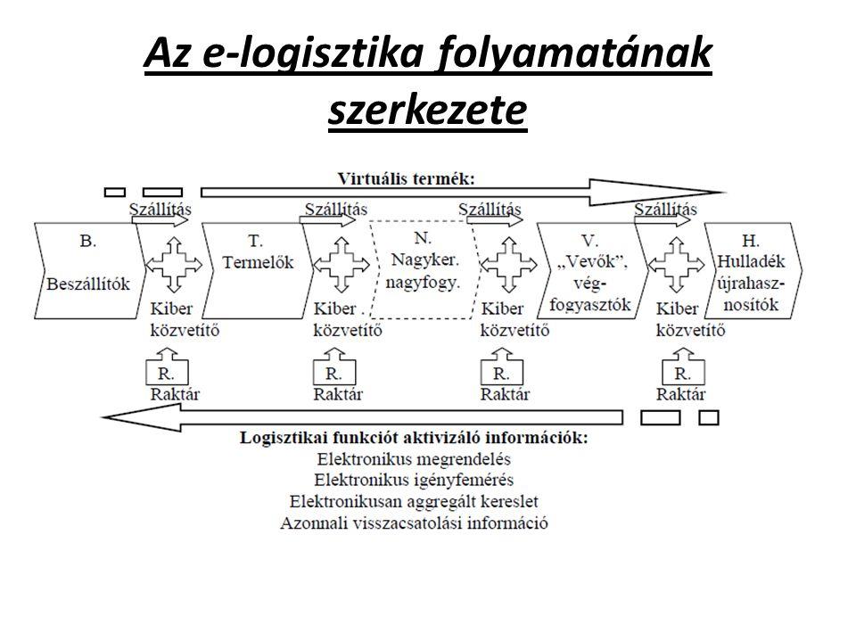 Az e-logisztika folyamatának szerkezete