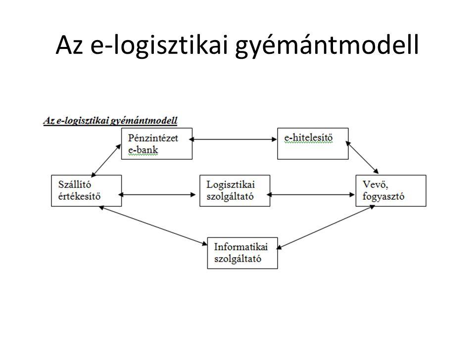 Az e-logisztikai gyémántmodell