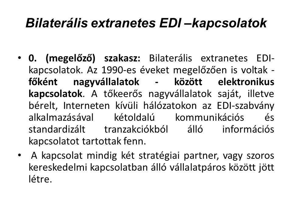 Bilaterális extranetes EDI –kapcsolatok 0.