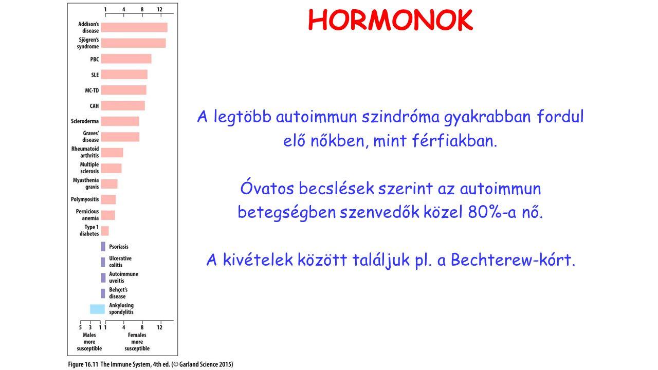A legtöbb autoimmun szindróma gyakrabban fordul elő nőkben, mint férfiakban.