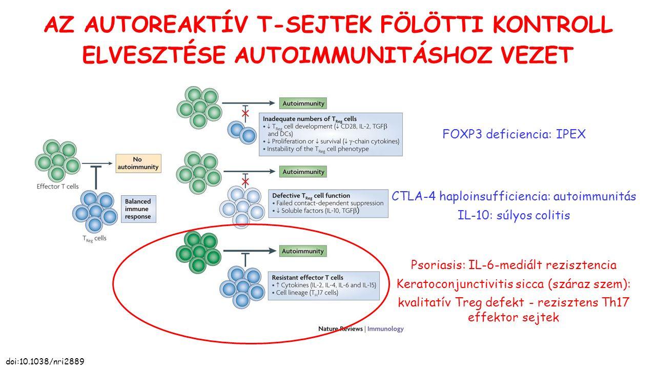 FOXP3 deficiencia: IPEX ) Psoriasis: IL-6-mediált rezisztencia Keratoconjunctivitis sicca (száraz szem): kvalitatív Treg defekt - rezisztens Th17 effe