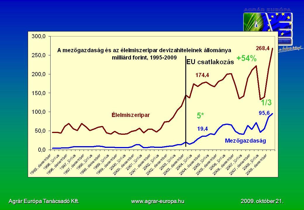 Agrár Európa Tanácsadó Kft. www.agrar-europa.hu 2009. október 21. +54% 5* 1/3