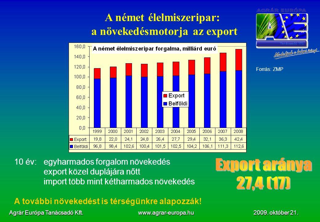 Agrár Európa Tanácsadó Kft. www.agrar-europa.hu 2009.