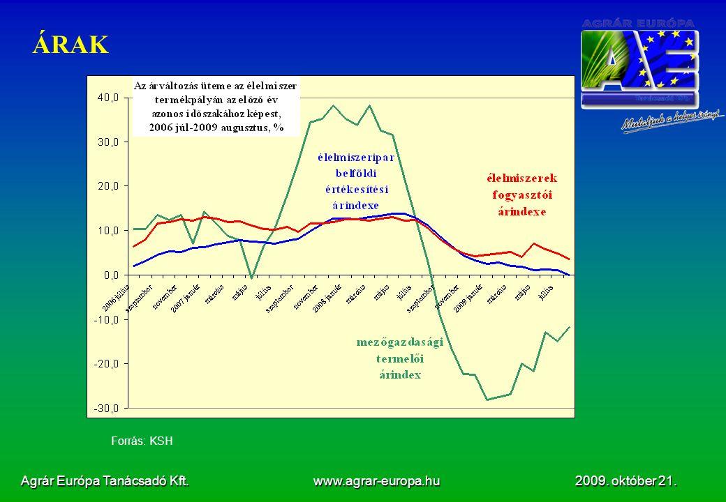 Agrár Európa Tanácsadó Kft. www.agrar-europa.hu 2009. október 21. ÁRAK Forrás: KSH