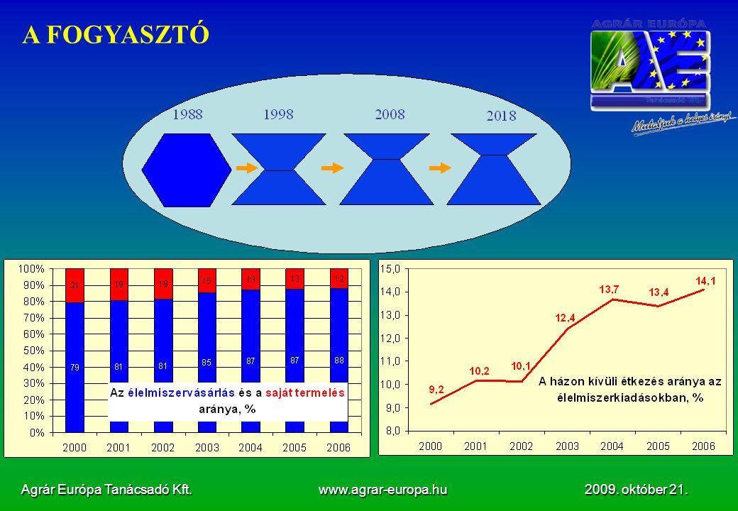 Agrár Európa Tanácsadó Kft. www.agrar-europa.hu 2009. október 21. A FOGYASZTÓ