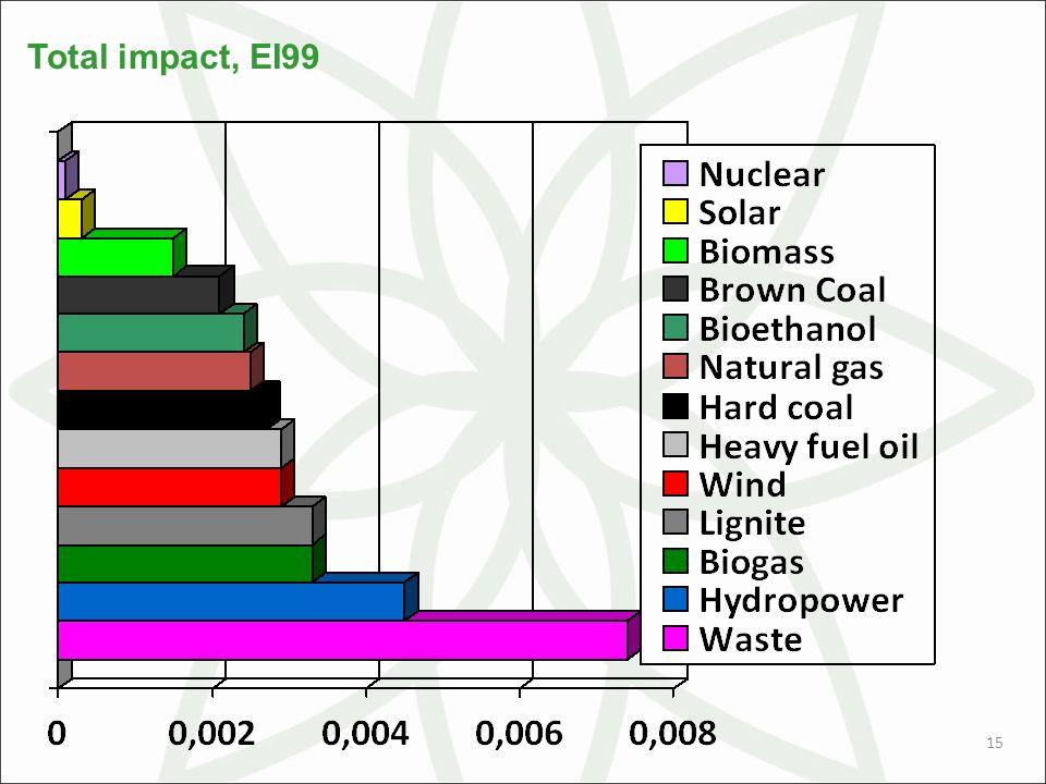 15 Total impact, EI99