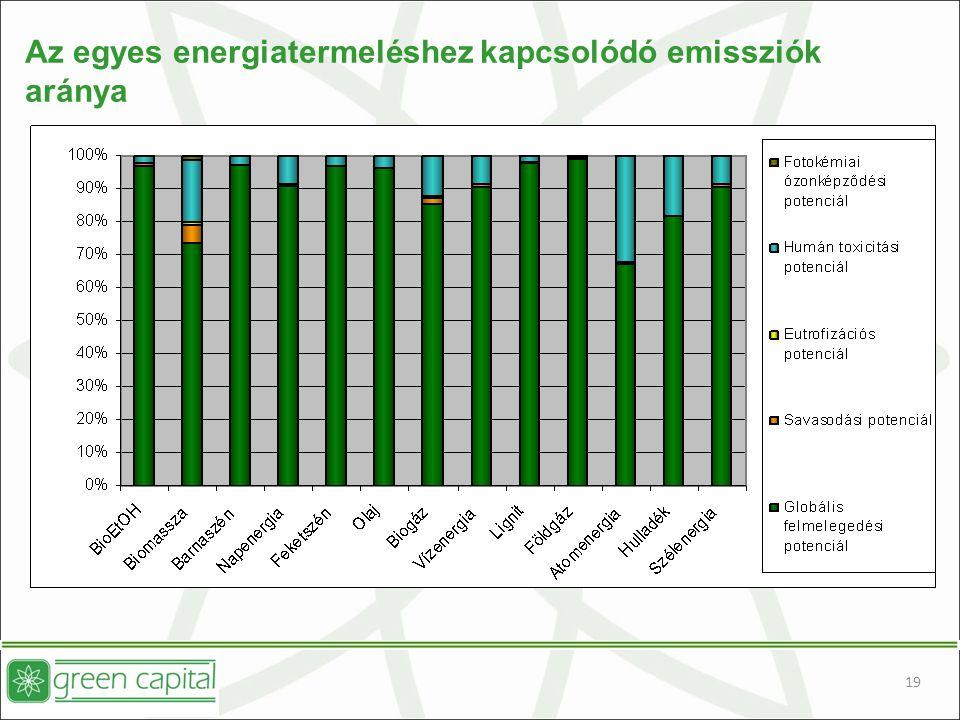 19 Az egyes energiatermeléshez kapcsolódó emissziók aránya