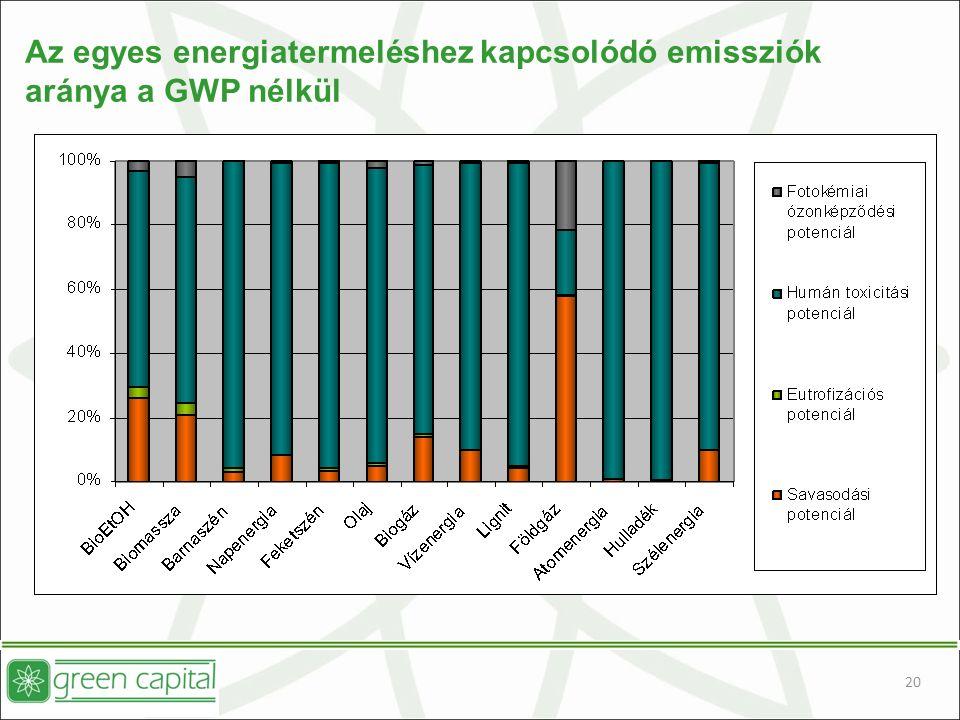 20 Az egyes energiatermeléshez kapcsolódó emissziók aránya a GWP nélkül