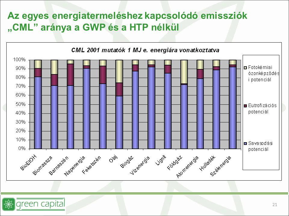 """21 Az egyes energiatermeléshez kapcsolódó emissziók """"CML aránya a GWP és a HTP nélkül"""