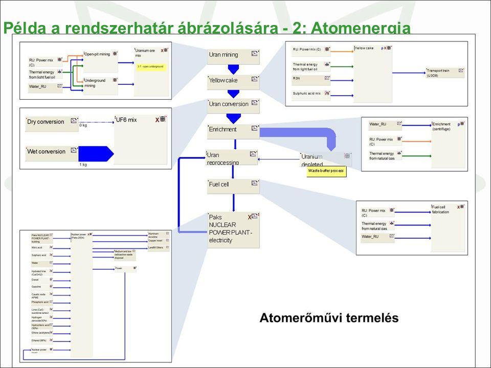 22 Példa a rendszerhatár ábrázolására - 2: Atomenergia