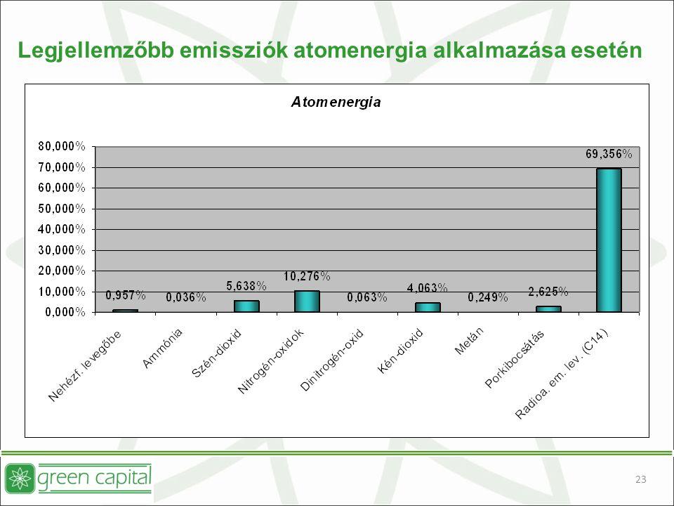 23 Legjellemzőbb emissziók atomenergia alkalmazása esetén