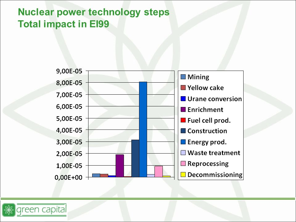 Nuclear power technology steps Total impact in EI99