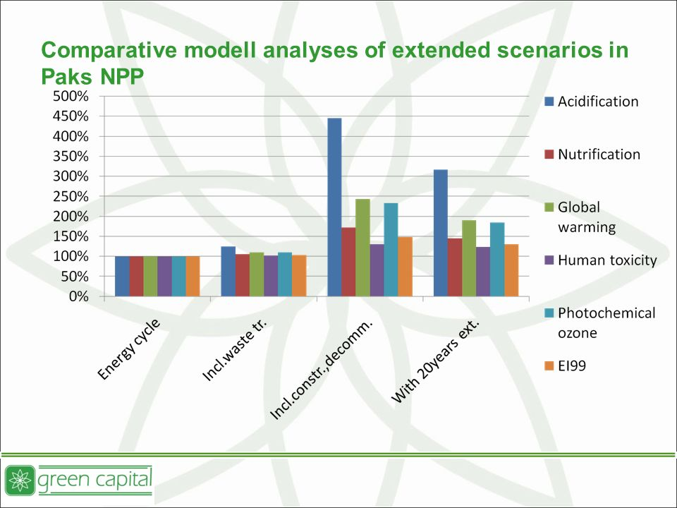 Comparative modell analyses of extended scenarios in Paks NPP