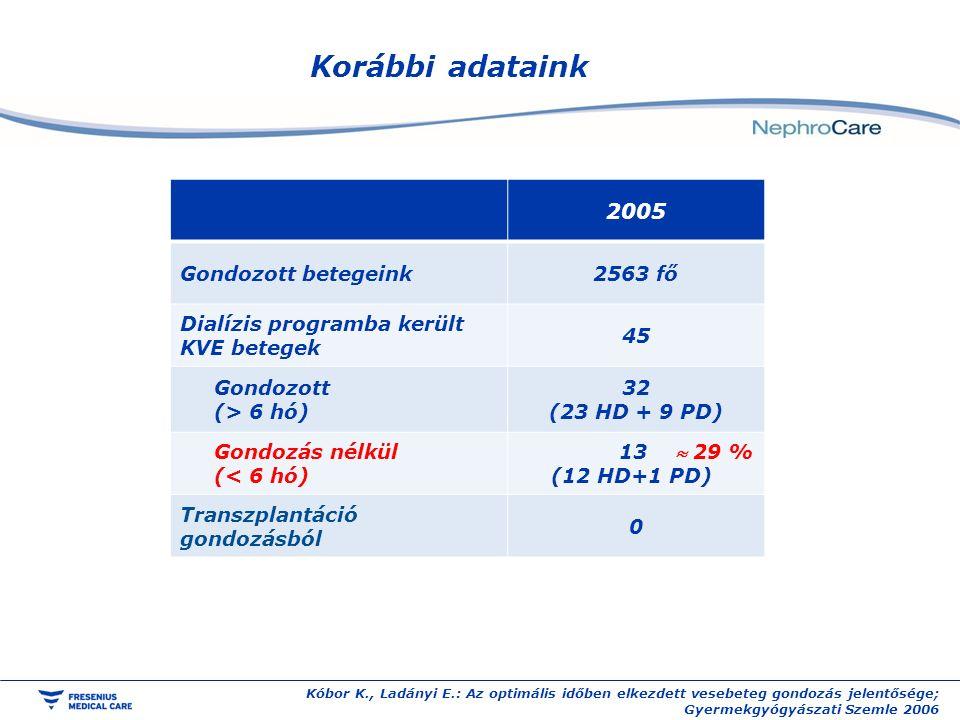 Korábbi adataink Kóbor K., Ladányi E.: Az optimális időben elkezdett vesebeteg gondozás jelentősége; Gyermekgyógyászati Szemle 2006 2005 Gondozott betegeink2563 fő Dialízis programba került KVE betegek 45 Gondozott (> 6 hó) 32 (23 HD + 9 PD) Gondozás nélkül (< 6 hó) 13  29 % (12 HD+1 PD) Transzplantáció gondozásból 0