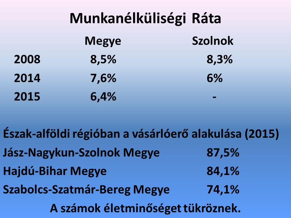 Munkanélküliségi Ráta Megye Szolnok 20088,5%8,3% 20147,6%6% 20156,4% - Észak-alföldi régióban a vásárlóerő alakulása (2015) Jász-Nagykun-Szolnok Megye 87,5% Hajdú-Bihar Megye84,1% Szabolcs-Szatmár-Bereg Megye74,1% A számok életminőséget tükröznek.