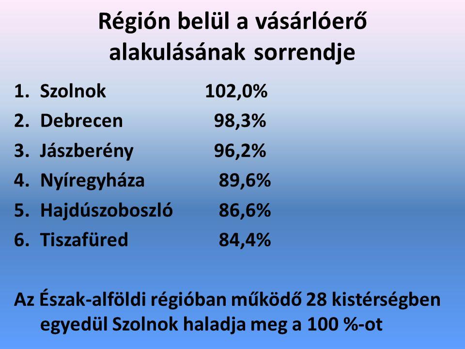 Régión belül a vásárlóerő alakulásának sorrendje 1.Szolnok 102,0% 2.Debrecen 98,3% 3.Jászberény 96,2% 4.Nyíregyháza 89,6% 5.Hajdúszoboszló 86,6% 6.Tiszafüred 84,4% Az Észak-alföldi régióban működő 28 kistérségben egyedül Szolnok haladja meg a 100 %-ot