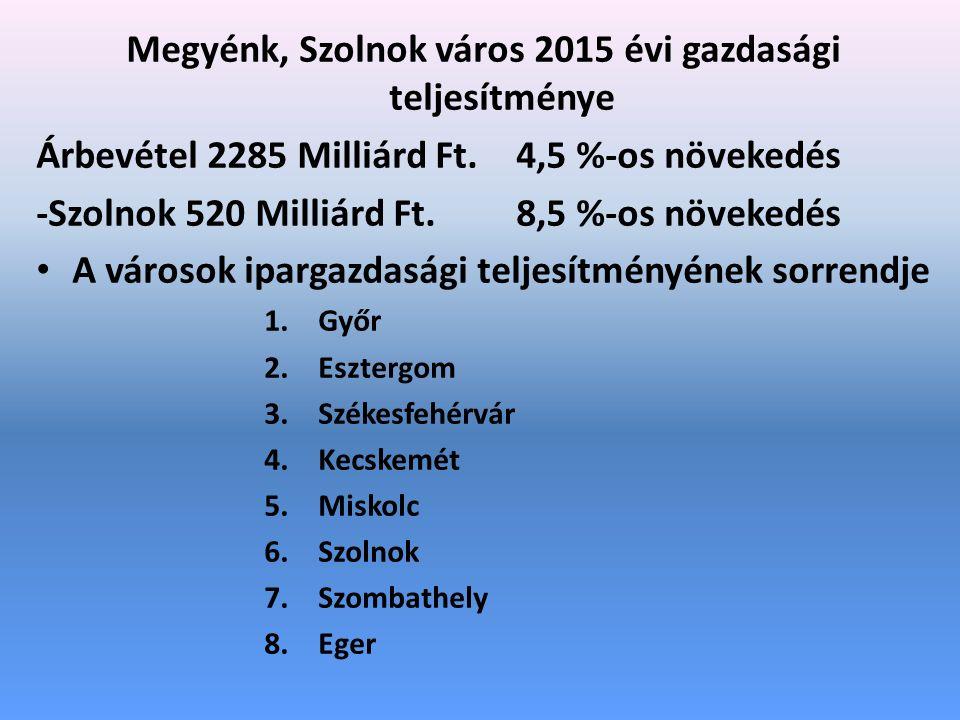 Megyénk, Szolnok város 2015 évi gazdasági teljesítménye Árbevétel 2285 Milliárd Ft.4,5 %-os növekedés -Szolnok 520 Milliárd Ft.8,5 %-os növekedés A városok ipargazdasági teljesítményének sorrendje 1.Győr 2.Esztergom 3.Székesfehérvár 4.Kecskemét 5.Miskolc 6.Szolnok 7.Szombathely 8.Eger