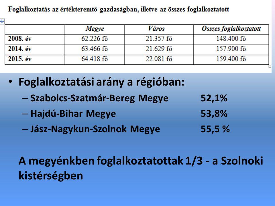 Foglalkoztatási arány a régióban: – Szabolcs-Szatmár-Bereg Megye52,1% – Hajdú-Bihar Megye 53,8% – Jász-Nagykun-Szolnok Megye 55,5 % A megyénkben foglalkoztatottak 1/3 - a Szolnoki kistérségben