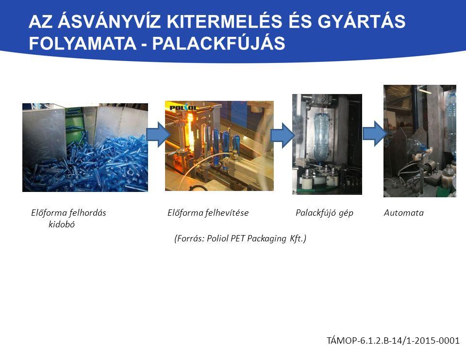 AZ ÁSVÁNYVÍZ KITERMELÉS ÉS GYÁRTÁS FOLYAMATA - PALACKFÚJÁS TÁMOP-6.1.2.B-14/1-2015-0001 Előforma felhordás Előforma felhevítése Palackfújó gép Automata kidobó (Forrás: Poliol PET Packaging Kft.)