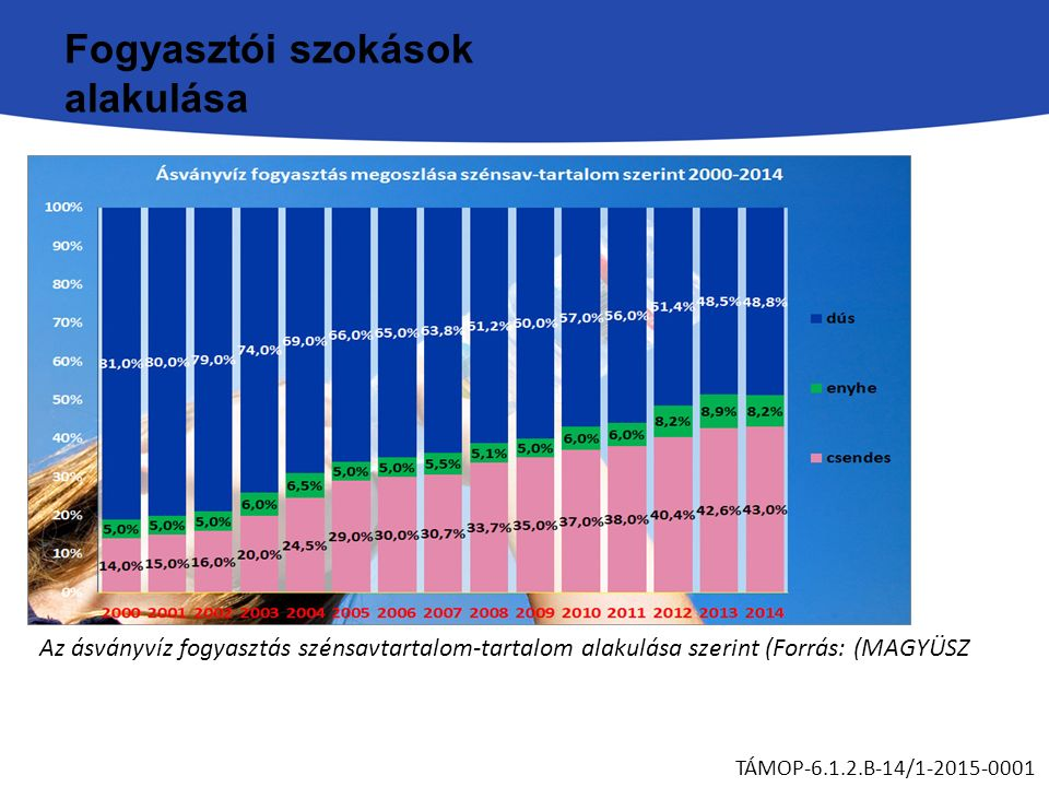 Fogyasztói szokások alakulása TÁMOP-6.1.2.B-14/1-2015-0001 Az ásványvíz fogyasztás szénsavtartalom-tartalom alakulása szerint (Forrás: (MAGYÜSZ