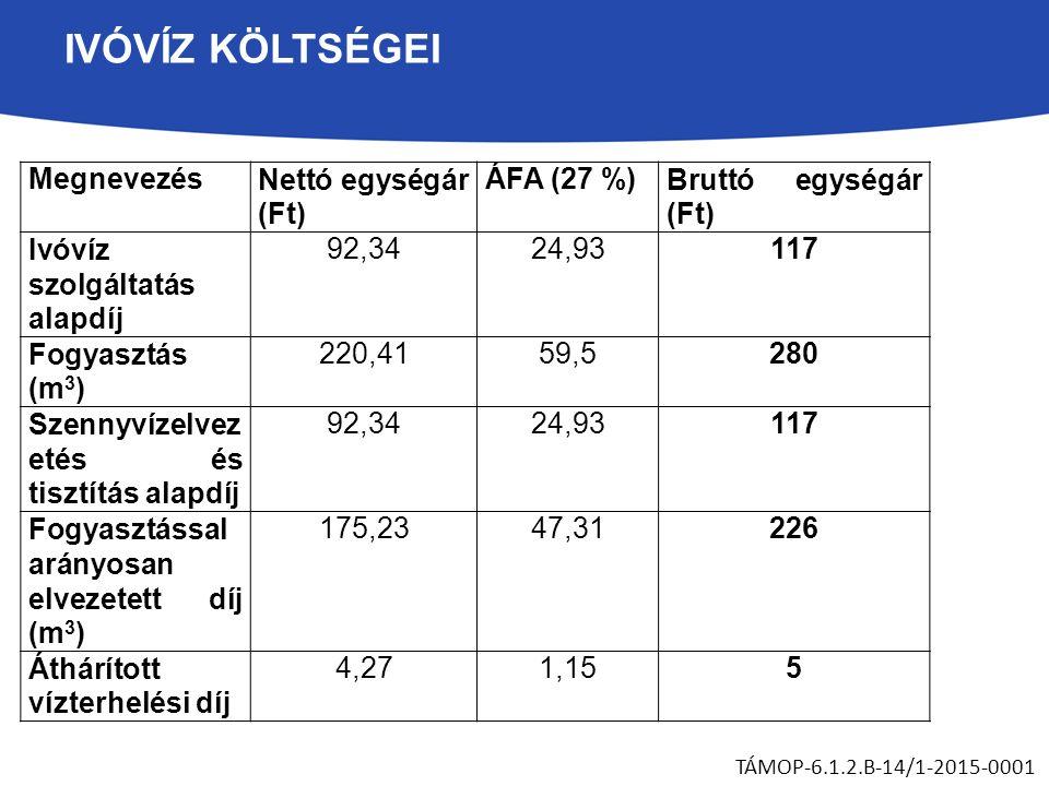 IVÓVÍZ KÖLTSÉGEI TÁMOP-6.1.2.B-14/1-2015-0001 MegnevezésNettó egységár (Ft) ÁFA (27 %)Bruttó egységár (Ft) Ivóvíz szolgáltatás alapdíj 92,3424,93117 Fogyasztás (m 3 ) 220,4159,5280 Szennyvízelvez etés és tisztítás alapdíj 92,3424,93117 Fogyasztással arányosan elvezetett díj (m 3 ) 175,2347,31226 Áthárított vízterhelési díj 4,271,155