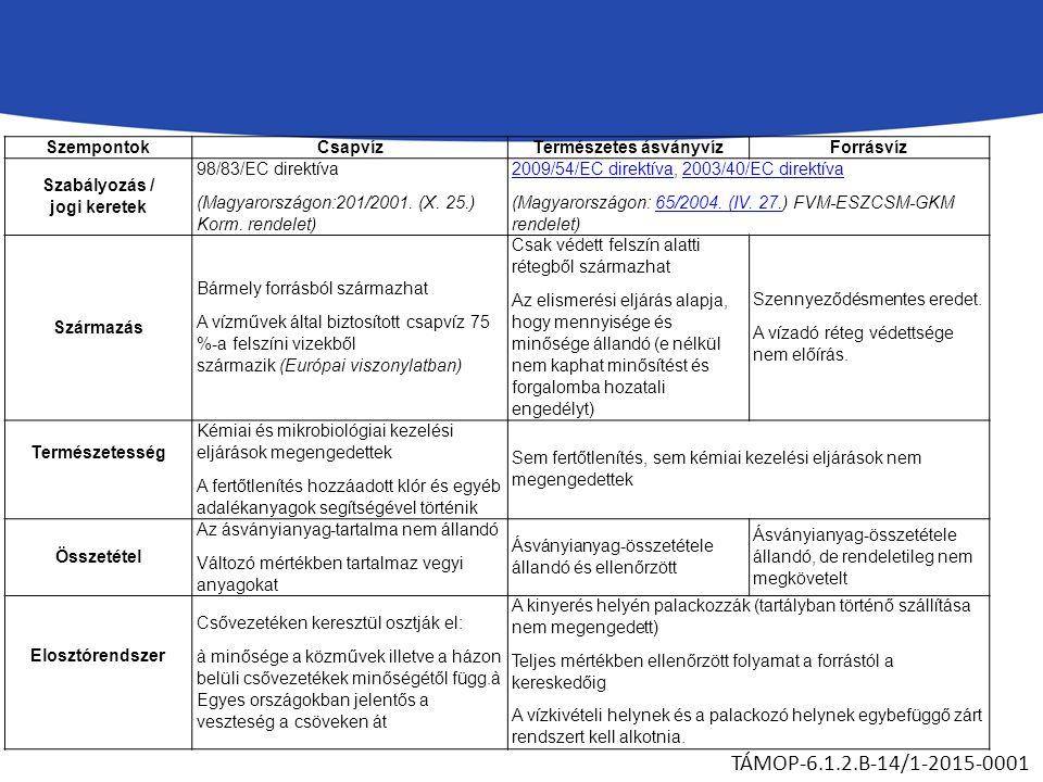SzempontokCsapvízTermészetes ásványvízForrásvíz Szabályozás / jogi keretek 98/83/EC direktíva (Magyarországon:201/2001.