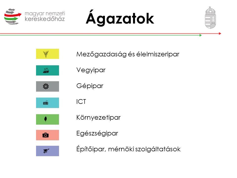 """Üzleti stratégia VERSENYKÉPESSÉG hosszú távon fenntartása Magyar minőségi termékek exportja Komplex-, """"csomag rendszerek értékesítése Kereskedelmi márkák létrehozása Know-how létrehozása"""