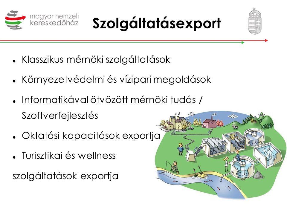 Szolgáltatásexport Klasszikus mérnöki szolgáltatások Környezetvédelmi és vízipari megoldások Informatikával ötvözött mérnöki tudás / Szoftverfejlesztés Oktatási kapacitások exportja Turisztikai és wellness szolgáltatások exportja