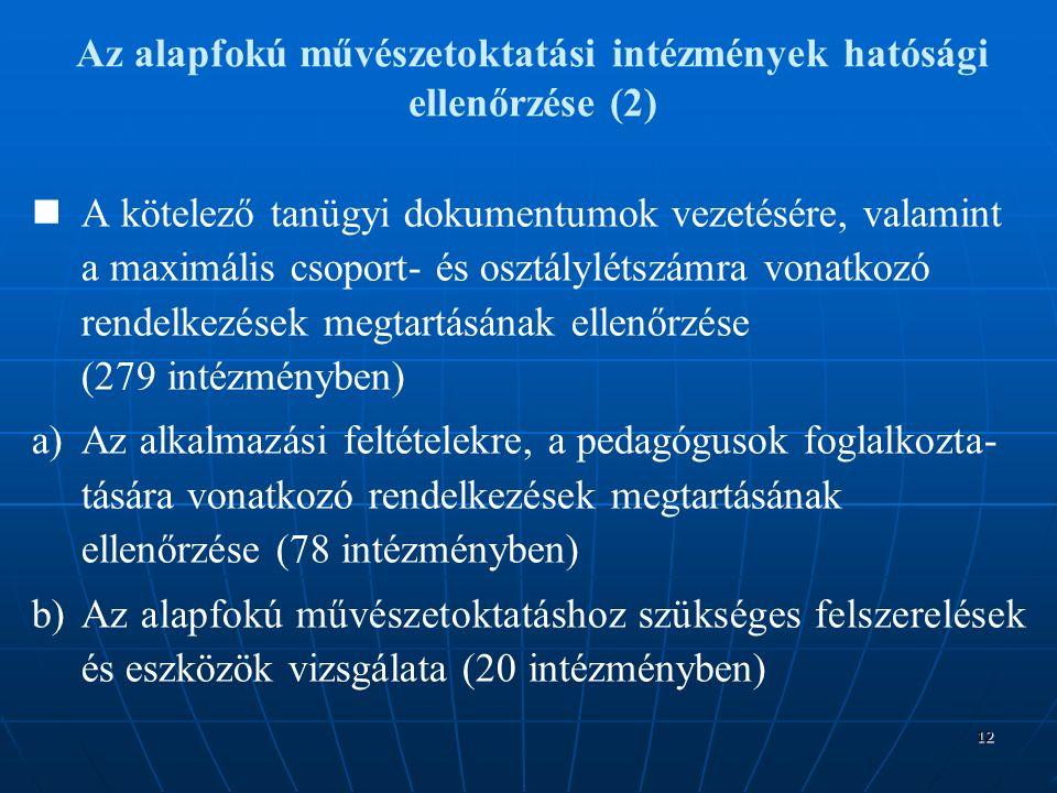 12 A kötelező tanügyi dokumentumok vezetésére, valamint a maximális csoport- és osztálylétszámra vonatkozó rendelkezések megtartásának ellenőrzése (279 intézményben) a) a)Az alkalmazási feltételekre, a pedagógusok foglalkozta- tására vonatkozó rendelkezések megtartásának ellenőrzése (78 intézményben) b) b)Az alapfokú művészetoktatáshoz szükséges felszerelések és eszközök vizsgálata (20 intézményben) Az alapfokú művészetoktatási intézmények hatósági ellenőrzése (2)