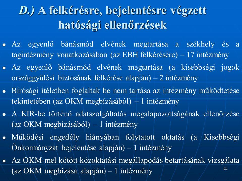 21 D.)A felkérésre, bejelentésre végzett hatósági ellenőrzések D.) A felkérésre, bejelentésre végzett hatósági ellenőrzések Az egyenlő bánásmód elvének megtartása a székhely és a tagintézmény vonatkozásában (az EBH felkérésére) – 17 intézmény Az egyenlő bánásmód elvének megtartása (a kisebbségi jogok országgyűlési biztosának felkérése alapján) – 2 intézmény Bírósági ítéletben foglaltak be nem tartása az intézmény működtetése tekintetében (az OKM megbízásából) – 1 intézmény A KIR-be történő adatszolgáltatás megalapozottságának ellenőrzése (az OKM megbízásából) – 1 intézmény Működési engedély hiányában folytatott oktatás (a Kisebbségi Önkormányzat bejelentése alapján) – 1 intézmény Az OKM-mel kötött közoktatási megállapodás betartásának vizsgálata (az OKM megbízása alapján) – 1 intézmény
