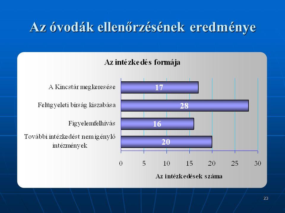23 Az óvodák ellenőrzésének eredménye