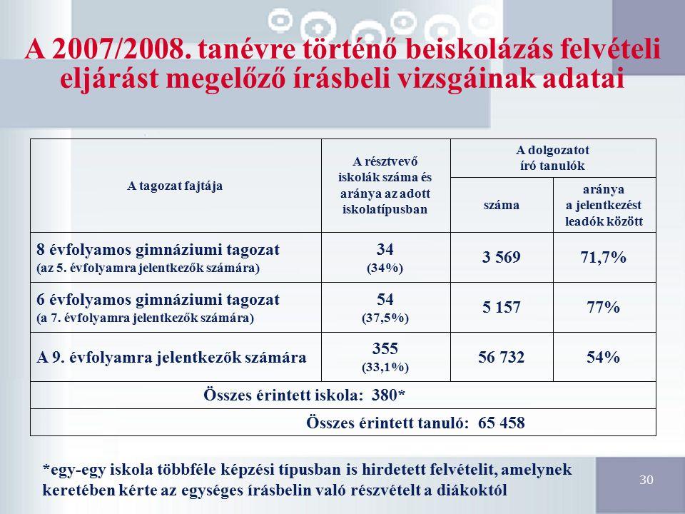 30 A 2007/2008. tanévre történő beiskolázás felvételi eljárást megelőző írásbeli vizsgáinak adatai Összes érintett tanuló: 65 458 Összes érintett isko