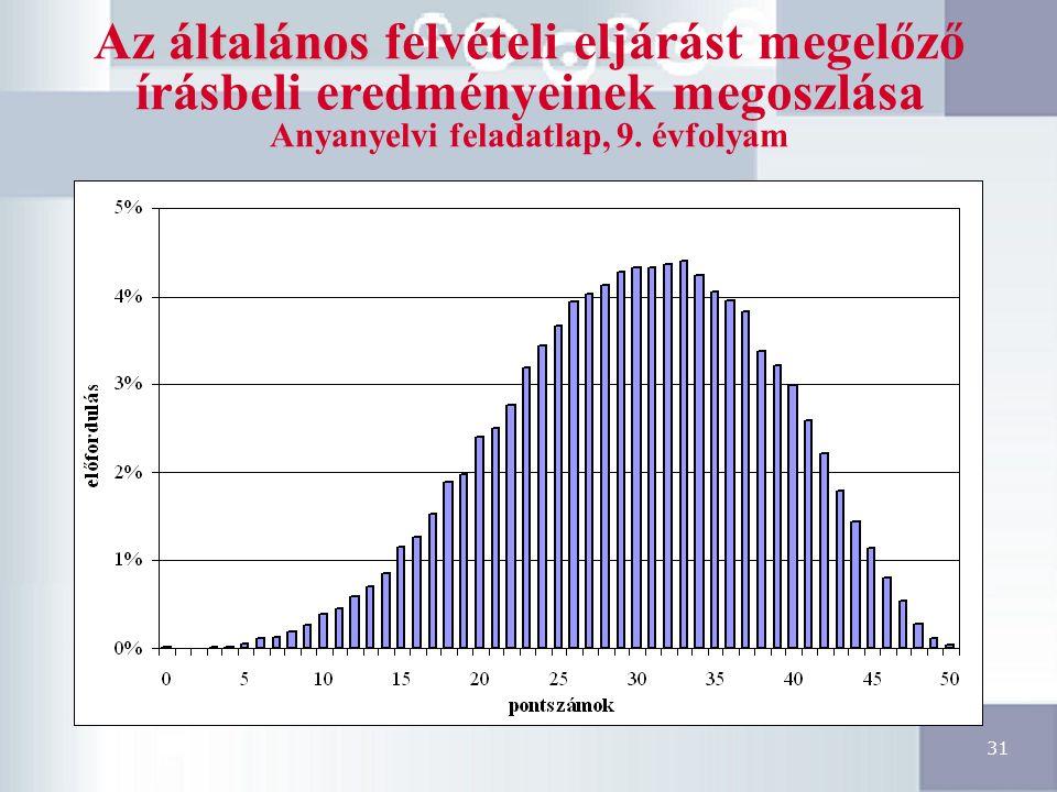 31 általános Az általános felvételi eljárást megelőző írásbeli eredményeinek megoszlása Anyanyelvi feladatlap, 9.