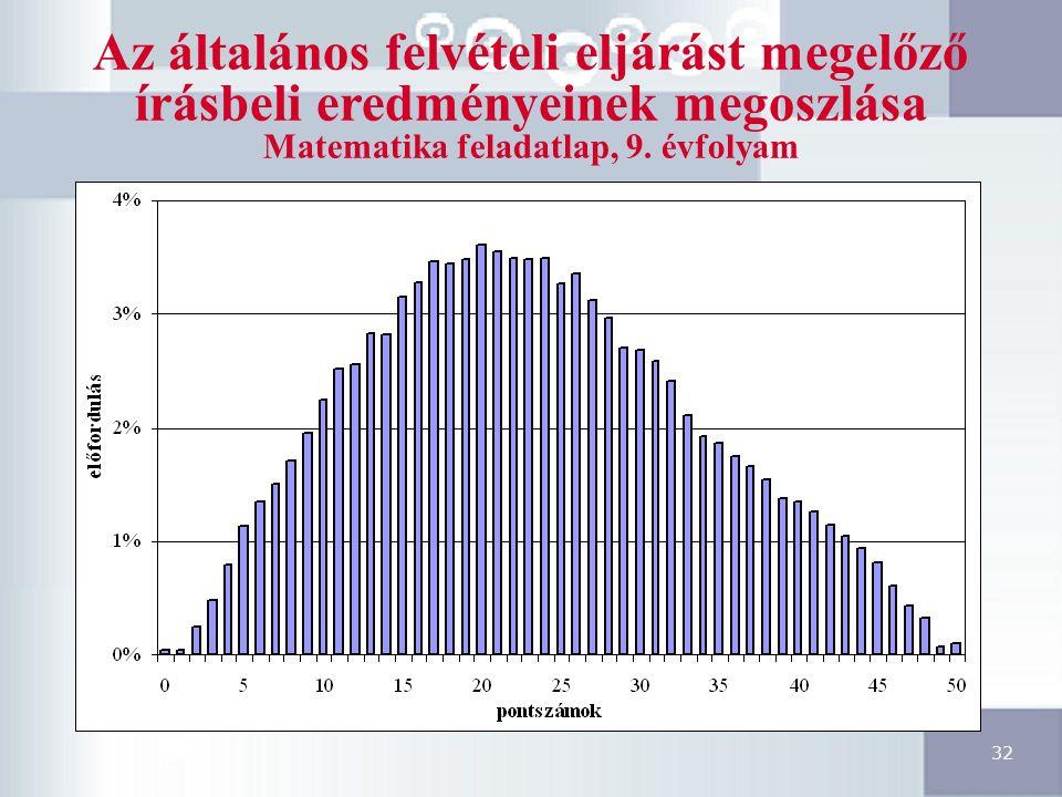 32 Az általános felvételi eljárást megelőző írásbeli eredményeinek megoszlása Matematika feladatlap, 9.