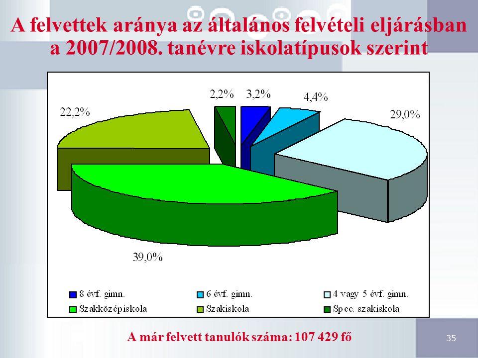 35 A felvettek aránya az általános felvételi eljárásban a 2007/2008.