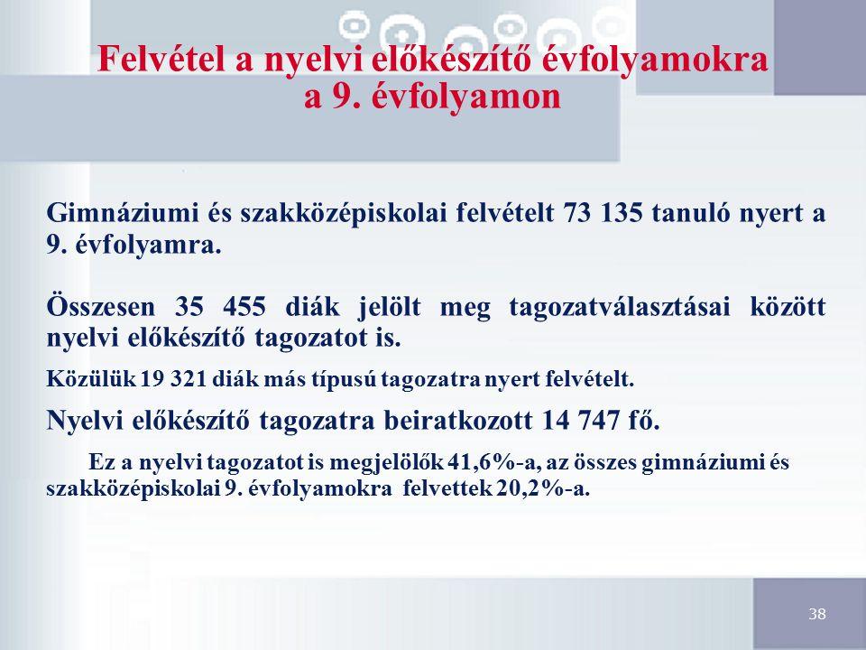 38 Felvétel a nyelvi előkészítő évfolyamokra a 9.