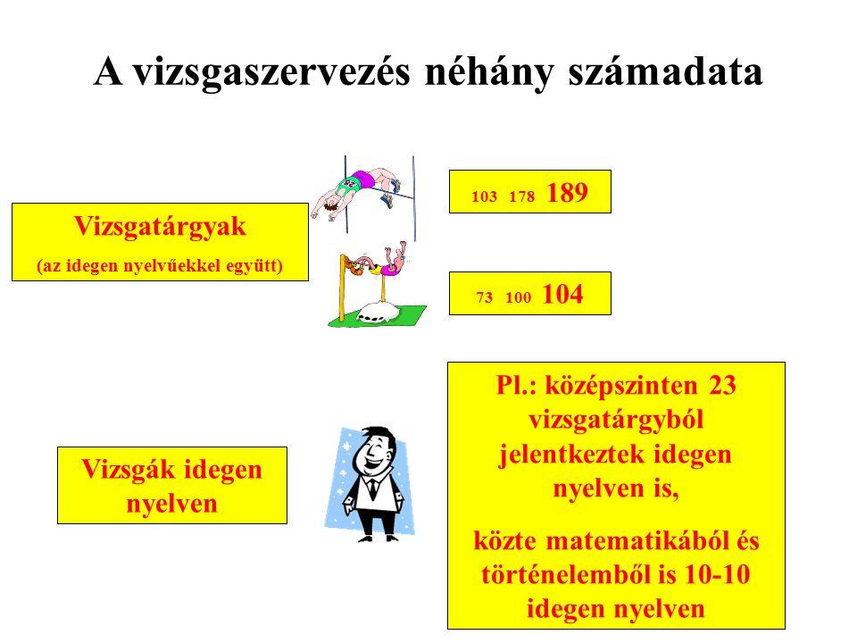 A vizsgaszervezés néhány számadata Vizsgatárgyak (az idegen nyelvűekkel együtt) 103 178 189 73 100 104 Vizsgák idegen nyelven Pl.: középszinten 23 vizsgatárgyból jelentkeztek idegen nyelven is, közte matematikából és történelemből is 10-10 idegen nyelven 41