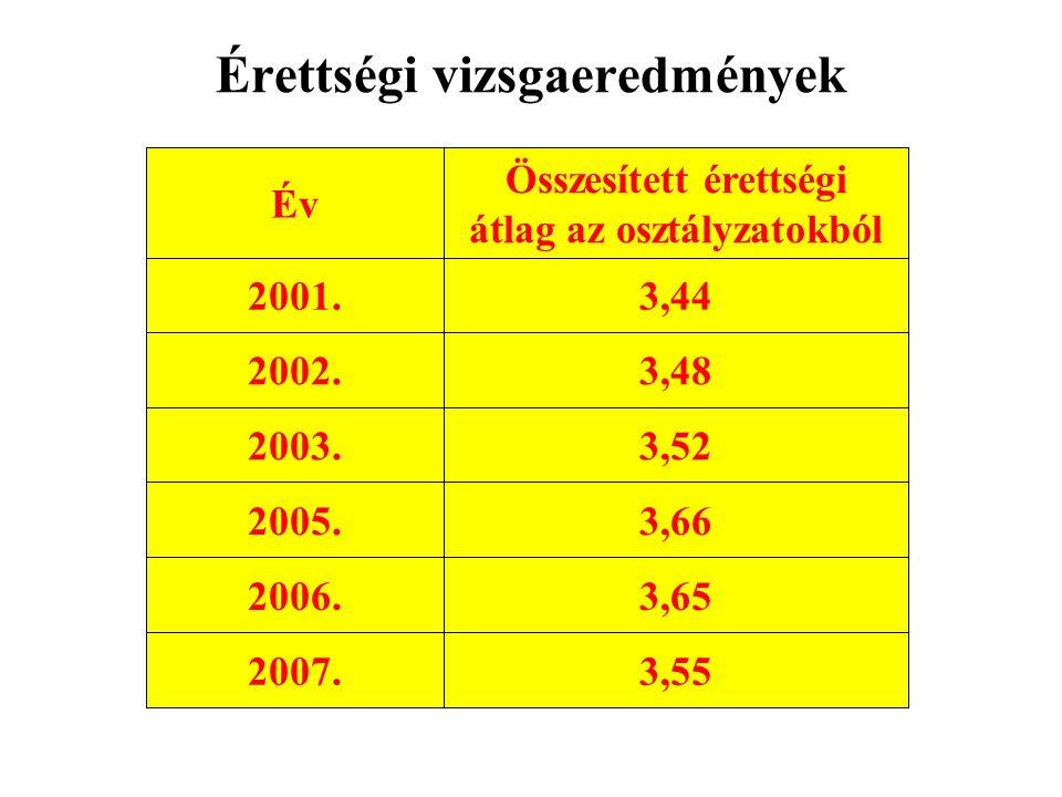 Érettségi vizsgaeredmények 3,552007. 3,652006. 3,662005.