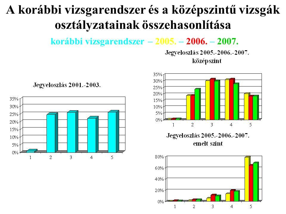 A korábbi vizsgarendszer és a középszintű vizsgák osztályzatainak összehasonlítása korábbi vizsgarendszer – 2005.