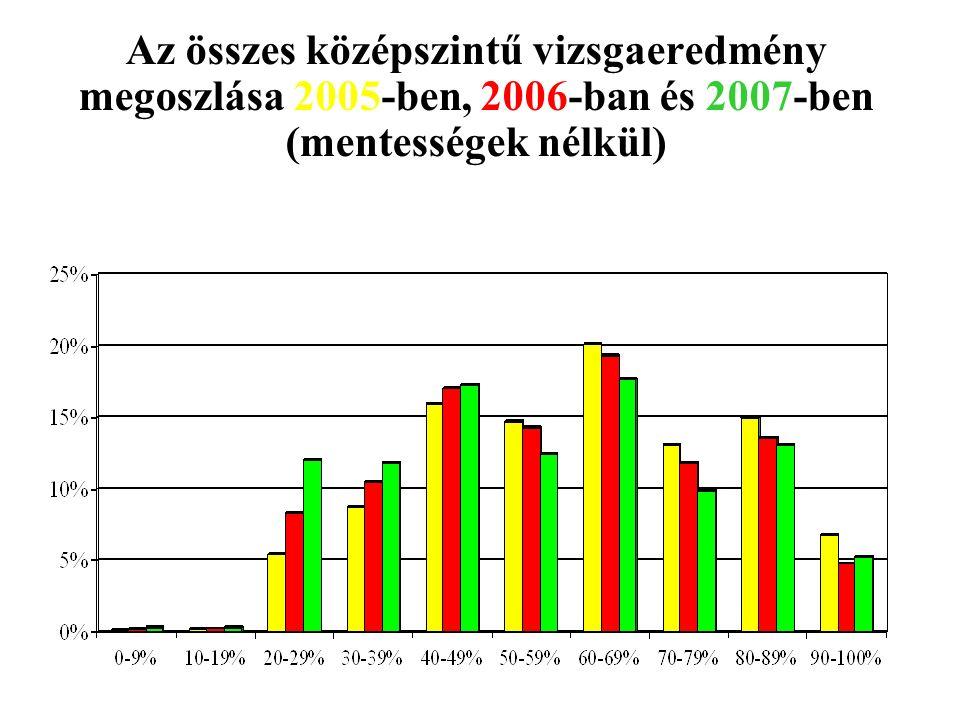 Az összes középszintű vizsgaeredmény megoszlása 2005-ben, 2006-ban és 2007-ben (mentességek nélkül) 51
