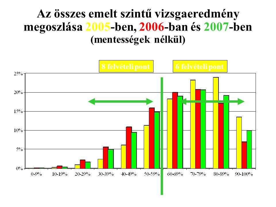 6 felvételi pont8 felvételi pont Az összes emelt szintű vizsgaeredmény megoszlása 2005-ben, 2006-ban és 2007-ben (mentességek nélkül) 52