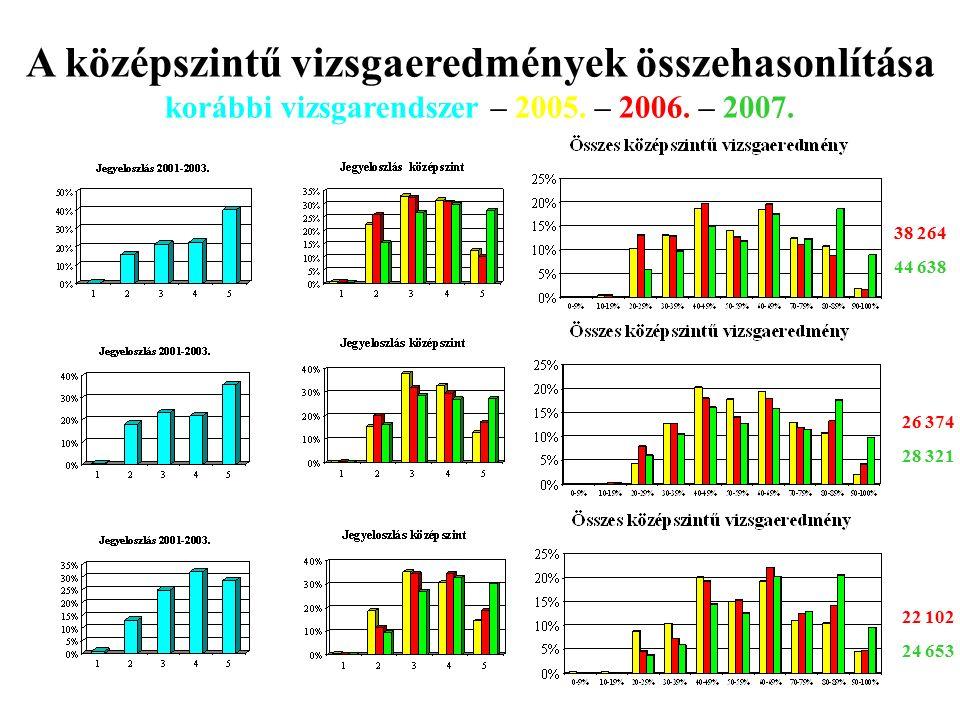 Angol Német Informatika 38 264 44 638 26 374 28 321 22 102 24 653 A középszintű vizsgaeredmények összehasonlítása korábbi vizsgarendszer – 2005.
