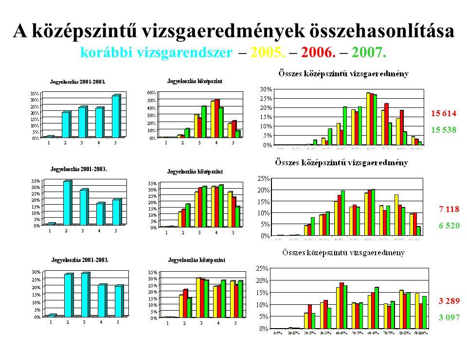 Biológia Fizika Kémia 15 614 15 538 7 118 6 520 3 289 3 097 A középszintű vizsgaeredmények összehasonlítása korábbi vizsgarendszer – 2005.