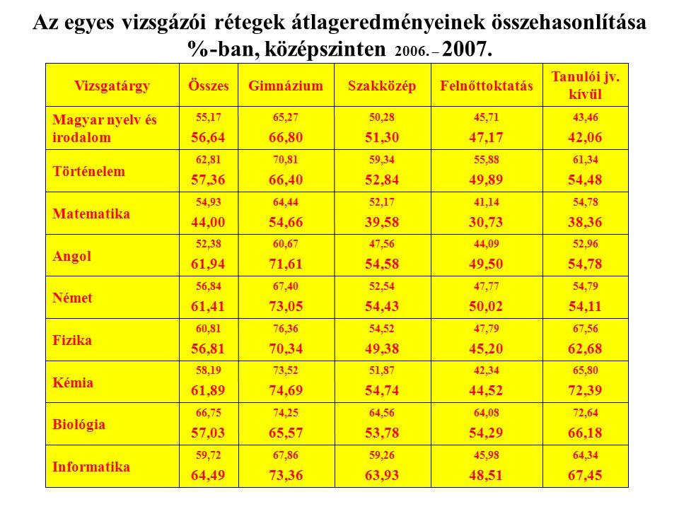 Az egyes vizsgázói rétegek átlageredményeinek összehasonlítása %-ban, középszinten 2006.