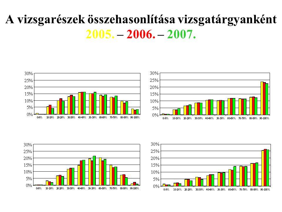 A vizsgarészek összehasonlítása vizsgatárgyanként 2005.